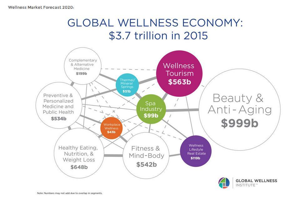 Velnes industrija sada vredi  3,72 triliona američkih dolara – sa 10,6% rasta u periodu 2013-2015.